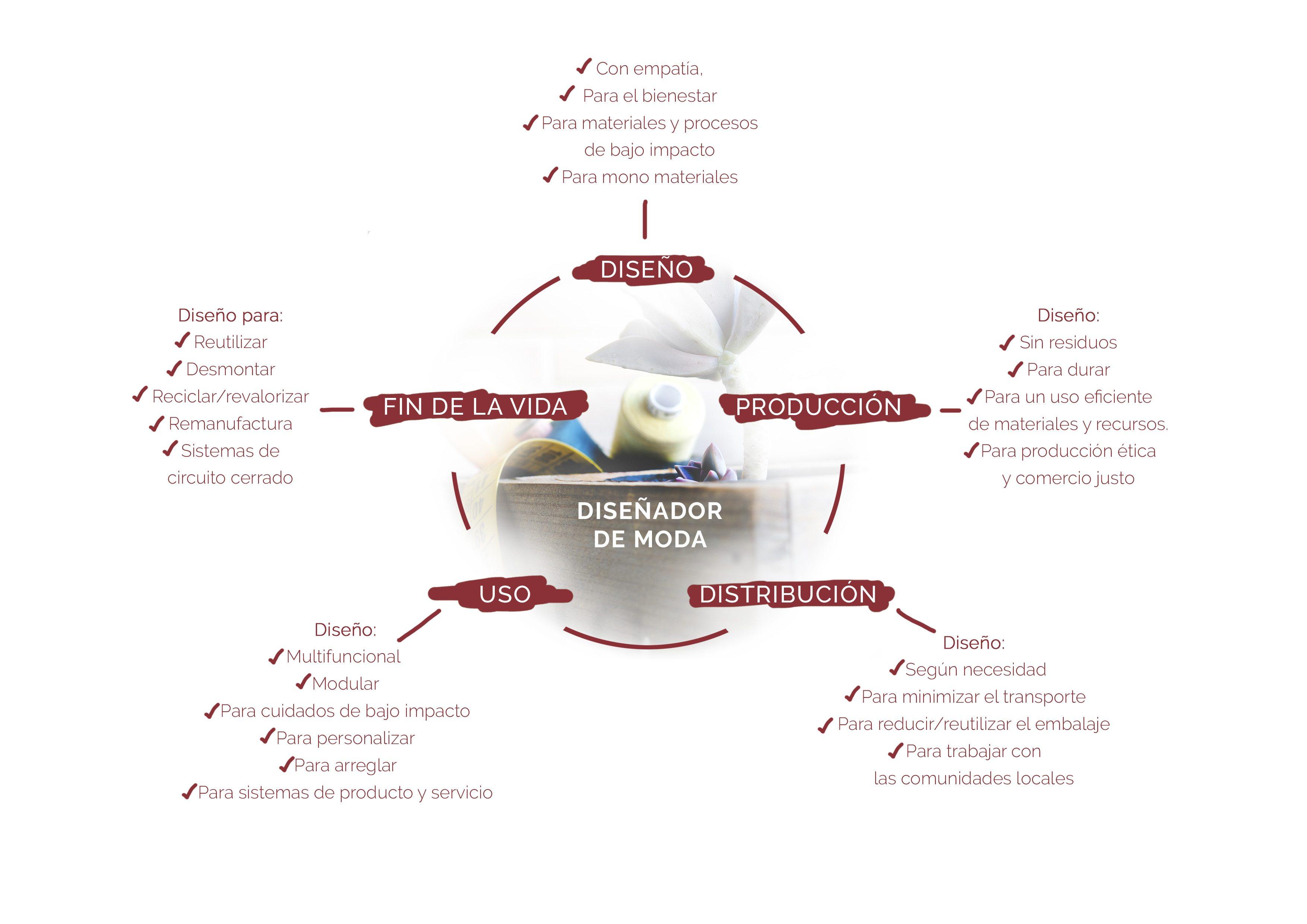 moda sostenible ciclo de vida